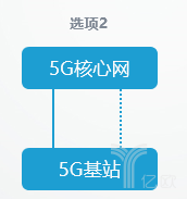 增强型物联网)和NB-IoT(Narrow Band Internet of Things工况检测
